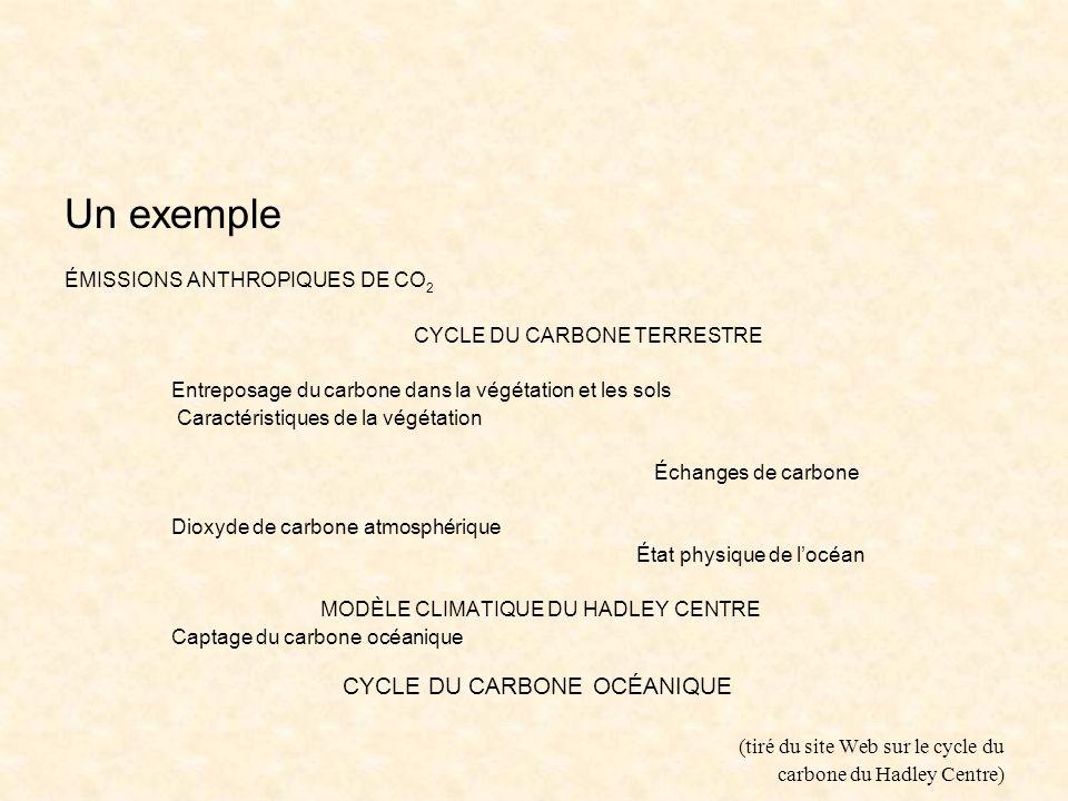 Un exemple ÉMISSIONS ANTHROPIQUES DE CO 2 CYCLE DU CARBONE TERRESTRE Entreposage du carbone dans la végétation et les sols Caractéristiques de la végétation Échanges de carbone Dioxyde de carbone atmosphérique État physique de locéan MODÈLE CLIMATIQUE DU HADLEY CENTRE Captage du carbone océanique CYCLE DU CARBONE OCÉANIQUE (tiré du site Web sur le cycle du carbone du Hadley Centre)