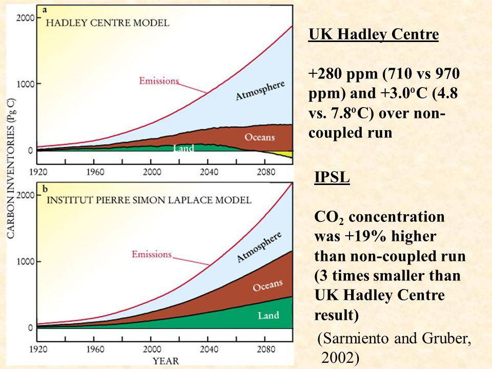 UK Hadley Centre +280 ppm (710 vs 970 ppm) and +3.0 o C (4.8 vs.