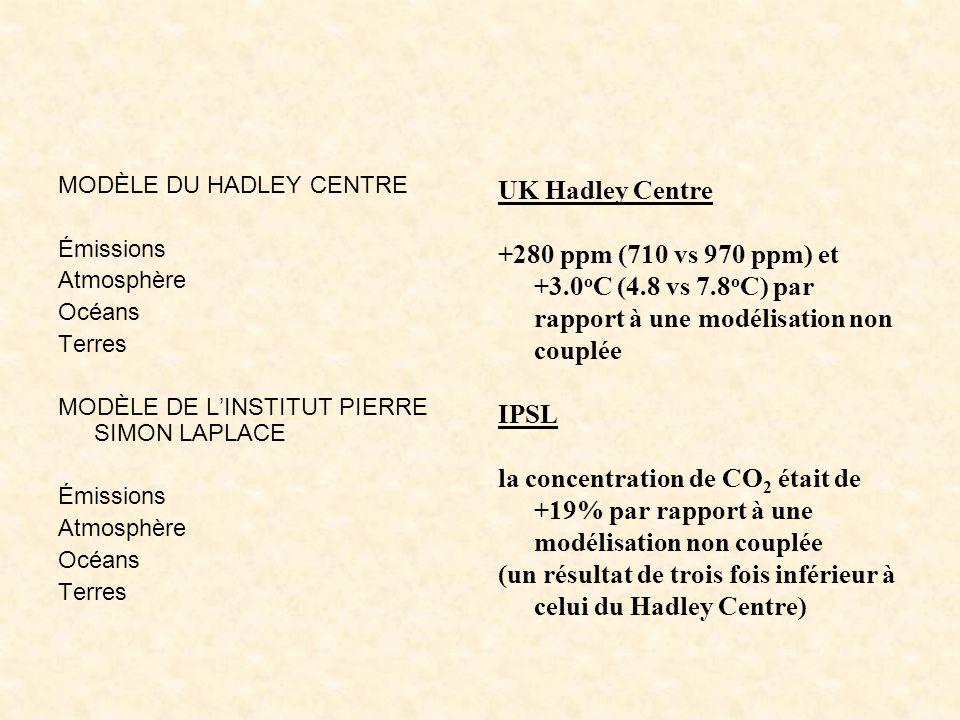 MODÈLE DU HADLEY CENTRE Émissions Atmosphère Océans Terres MODÈLE DE LINSTITUT PIERRE SIMON LAPLACE Émissions Atmosphère Océans Terres UK Hadley Centr