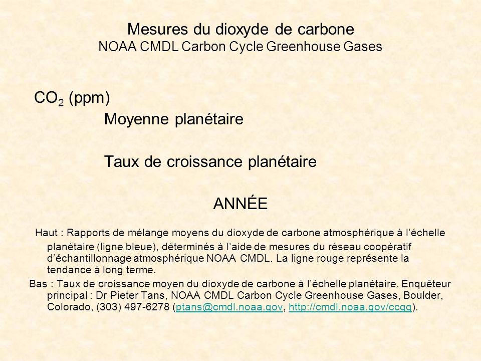 Mesures du dioxyde de carbone NOAA CMDL Carbon Cycle Greenhouse Gases CO 2 (ppm) Moyenne planétaire Taux de croissance planétaire ANNÉE Haut : Rapports de mélange moyens du dioxyde de carbone atmosphérique à léchelle planétaire (ligne bleue), déterminés à laide de mesures du réseau coopératif déchantillonnage atmosphérique NOAA CMDL.
