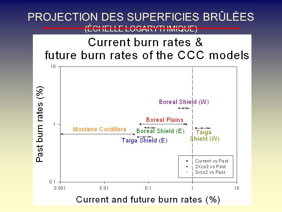PROJECTION DES SUPERFICIES BRÛLÉES (ÉCHELLE LOGARYTHMIQUE)