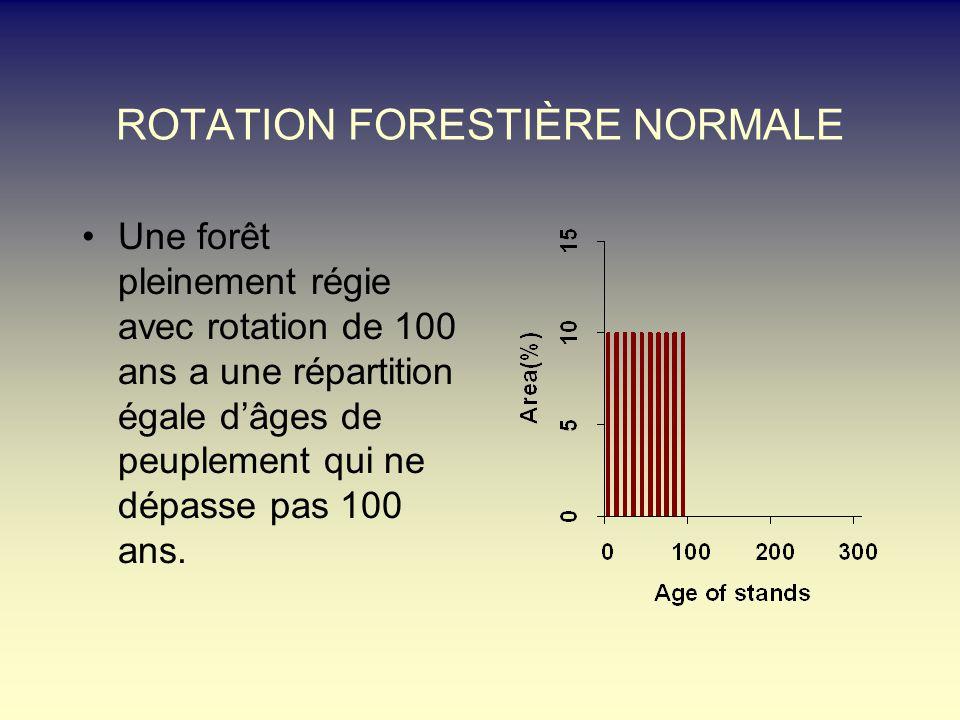 ROTATION FORESTIÈRE NORMALE Une forêt pleinement régie avec rotation de 100 ans a une répartition égale dâges de peuplement qui ne dépasse pas 100 ans.