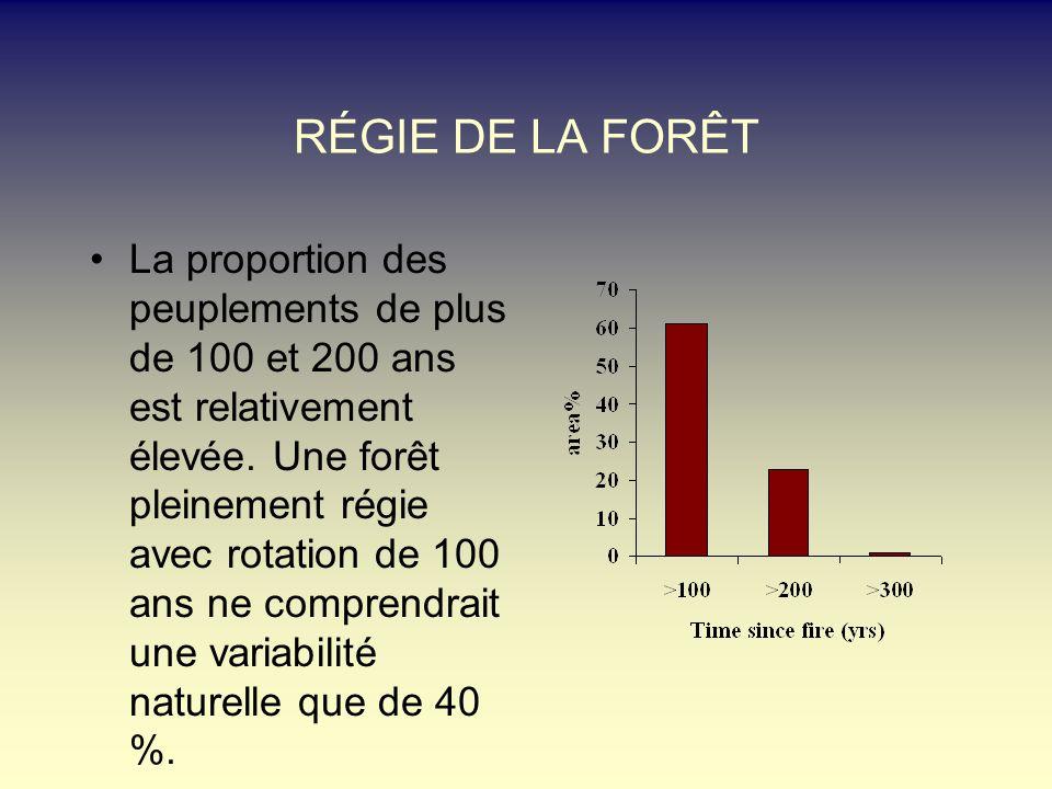 RÉGIE DE LA FORÊT La proportion des peuplements de plus de 100 et 200 ans est relativement élevée. Une forêt pleinement régie avec rotation de 100 ans