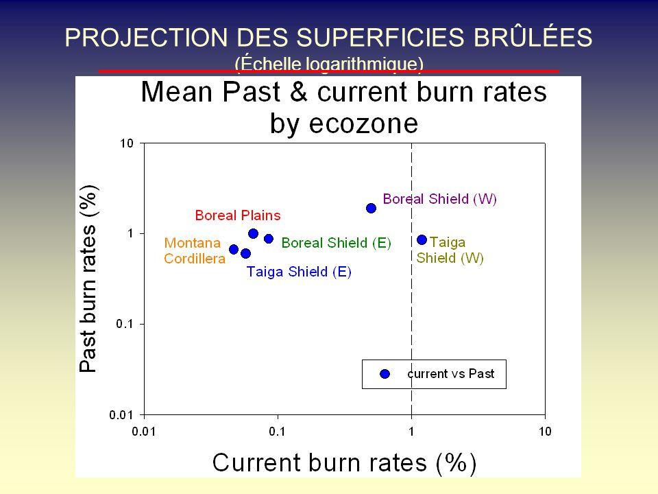 PROJECTION DES SUPERFICIES BRÛLÉES (Échelle logarithmique)