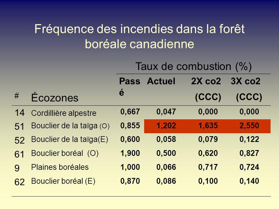Fréquence des incendies dans la forêt boréale canadienne 2,5501,6351,2020,855Bouclier de la taïga (O) 51 0,1400,1000,0860,870Bouclier boréal (E) 62 0,7240,7170,0661,000Plaines boréales 9 0,8270,6200,5001,900Bouclier boréal (O) 61 0,1220,0790,0580,600Bouclier de la taïga(E) 52 0,000 0,0470,667 Cordillière alpestre 14 (CCC) Écozones # 3X co22X co2ActuelPass é Taux de combustion (%)