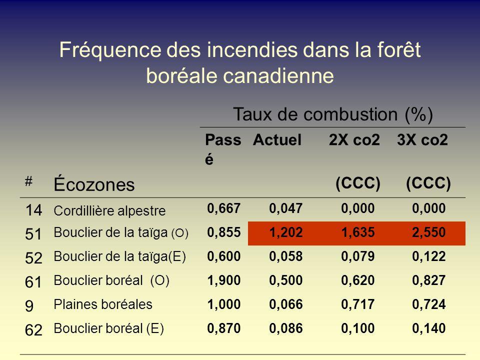 Fréquence des incendies dans la forêt boréale canadienne Taux de combustion (%) Pass é Actuel2X co23X co2 # Écozones (CCC) 14 Cordillière alpestre 0,6