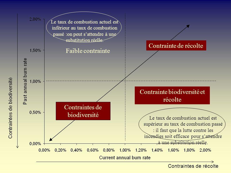 Le taux de combustion actuel est inférieur au taux de combustion passé :on peut sattendre à une substitution réelle. Le taux de combustion actuel est