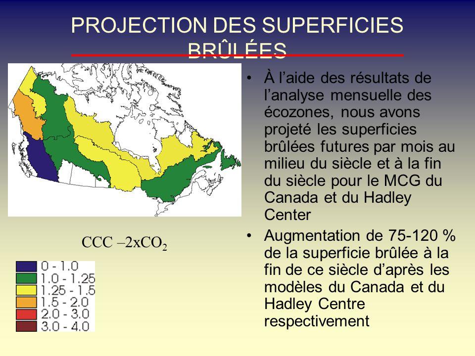 PROJECTION DES SUPERFICIES BRÛLÉES À laide des résultats de lanalyse mensuelle des écozones, nous avons projeté les superficies brûlées futures par mois au milieu du siècle et à la fin du siècle pour le MCG du Canada et du Hadley Center Augmentation de 75-120 % de la superficie brûlée à la fin de ce siècle daprès les modèles du Canada et du Hadley Centre respectivement CCC –2xCO 2