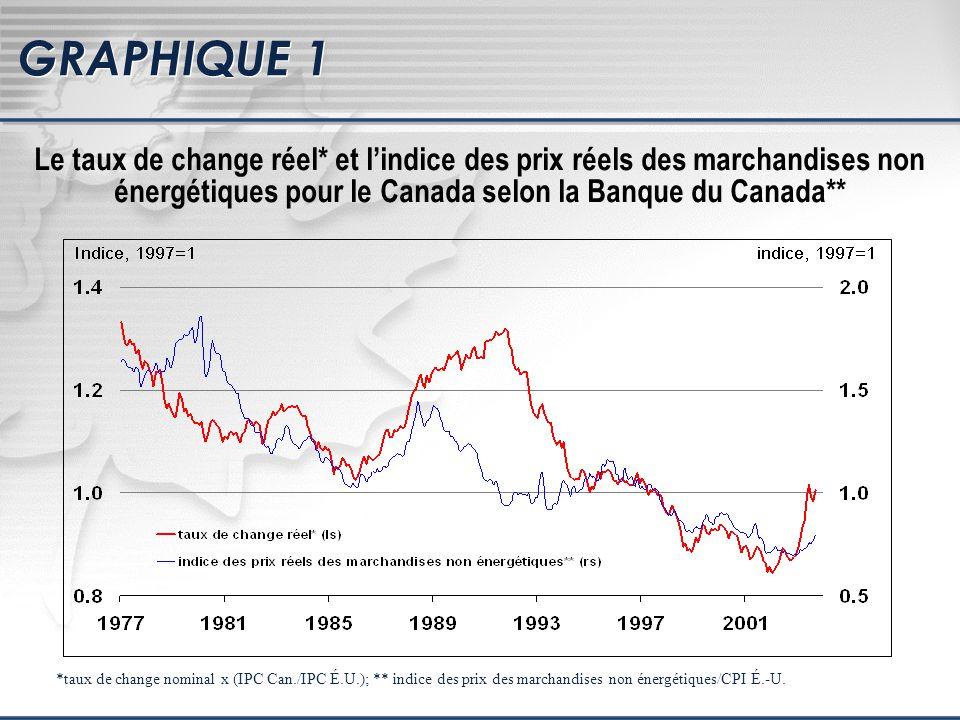 GRAPHIQUE 2 Taux de change réel* et lindice des prix réels du pétrole brut en dollars américains (WTI)** Corrélation: 0.18 *taux de change nominal x (IPC Can./IPC É.U.); ** indice des prix du pétrole aux É.-U./IPC É.-U.