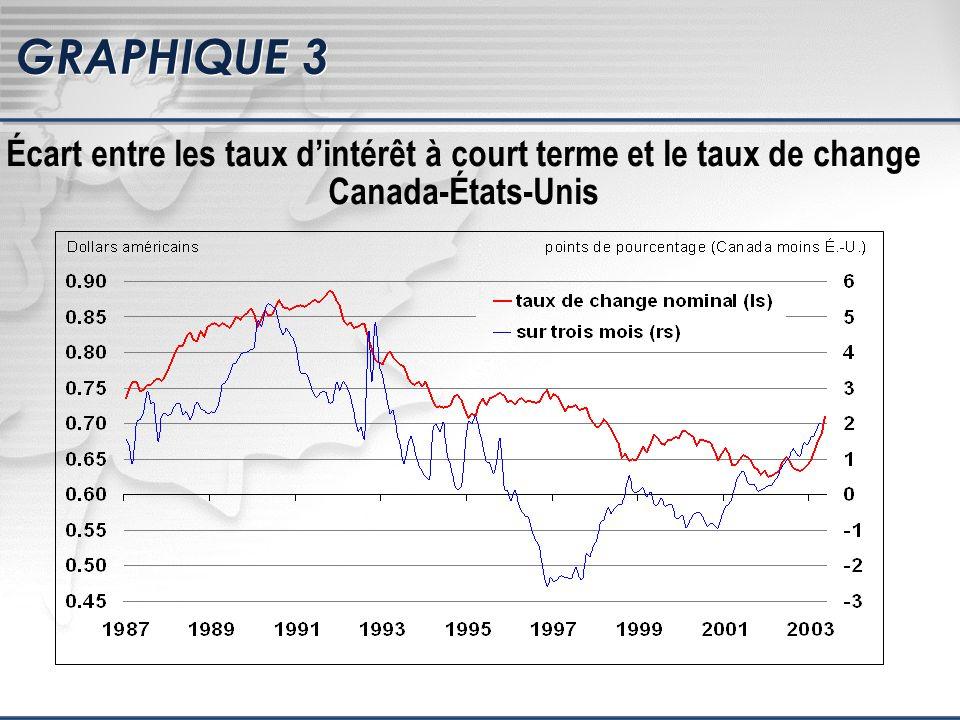 GRAPHIQUE 3 Écart entre les taux dintérêt à court terme et le taux de change Canada-États-Unis
