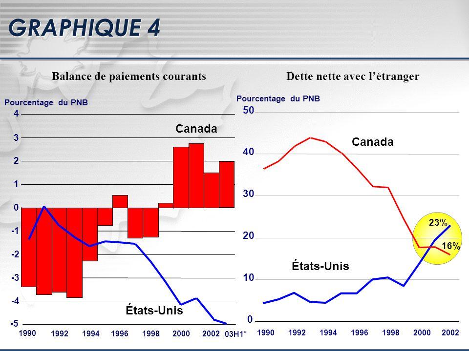 Pourcentage du PNB -5 -4 -3 -2 0 1 2 3 4 Canada États-Unis 199219941996199820002002 1990 0 10 20 30 40 50 1990199219941996199820002002 États-Unis Canada 23% 16% 03H1* Balance de paiements courantsDette nette avec létranger GRAPHIQUE 4