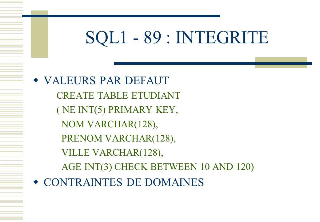 SQL1 - 89 : INTEGRITE VALEURS PAR DEFAUT CREATE TABLE ETUDIANT ( NE INT(5) PRIMARY KEY, NOM VARCHAR(128), PRENOM VARCHAR(128), VILLE VARCHAR(128), AGE