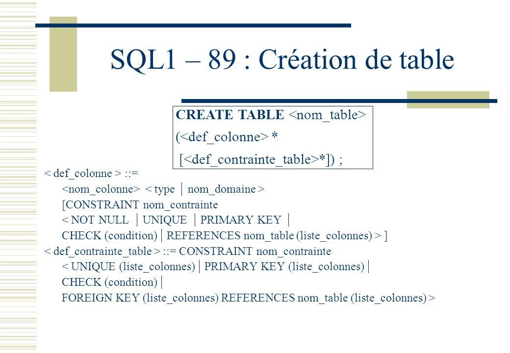 SQL1 – 89 : Création de table ::= [CONSTRAINT nom_contrainte < NOT NULL UNIQUE PRIMARY KEY CHECK (condition) REFERENCES nom_table (liste_colonnes) > ]