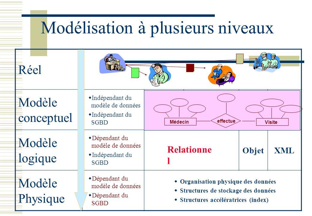 Réel Modèle conceptuel Indépendant du modèle de données Indépendant du SGBD Modèle logique Dépendant du modèle de données Indépendant du SGBD ObjetXML