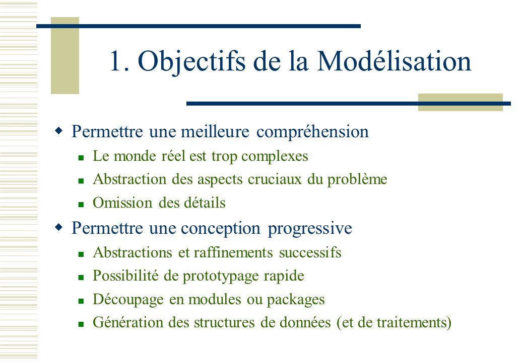 1. Objectifs de la Modélisation Permettre une meilleure compréhension Le monde réel est trop complexes Abstraction des aspects cruciaux du problème Om