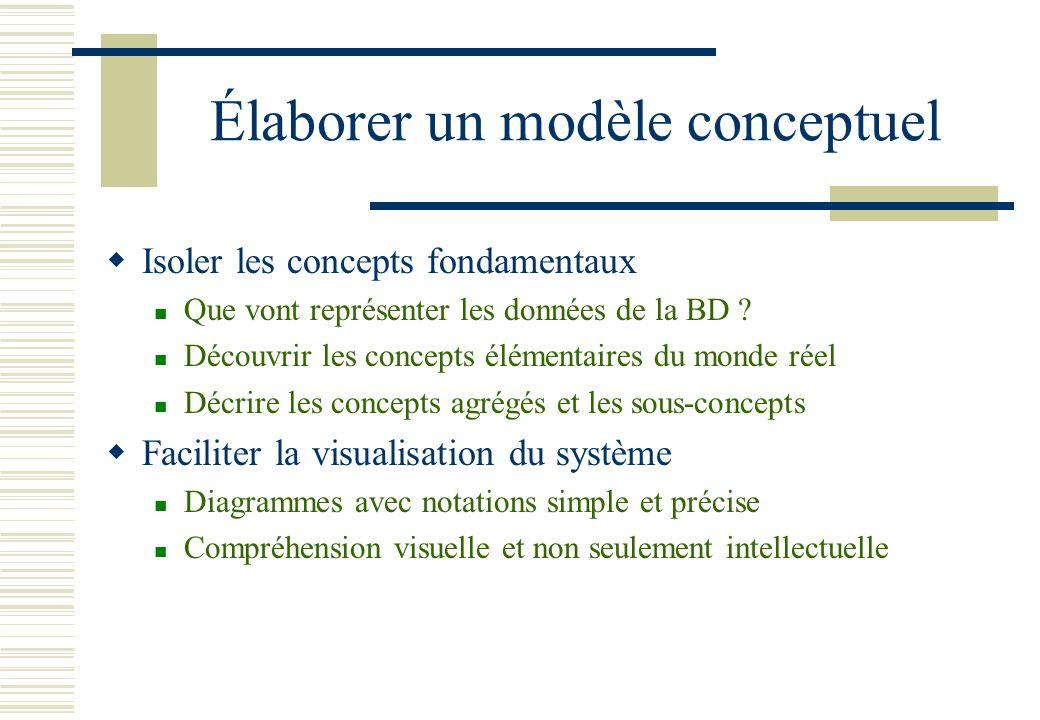 Élaborer un modèle conceptuel Isoler les concepts fondamentaux Que vont représenter les données de la BD ? Découvrir les concepts élémentaires du mond