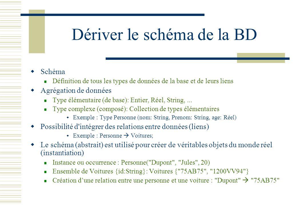 Dériver le schéma de la BD Schéma Définition de tous les types de données de la base et de leurs liens Agrégation de données Type élémentaire (de base