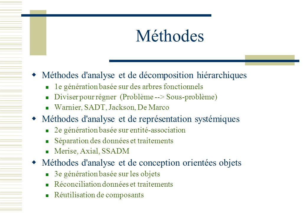 Méthodes Méthodes d'analyse et de décomposition hiérarchiques 1e génération basée sur des arbres fonctionnels Diviser pour régner (Problème --> Sous-p