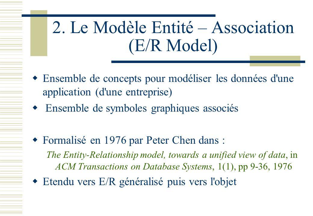 2. Le Modèle Entité – Association (E/R Model) Ensemble de concepts pour modéliser les données d'une application (d'une entreprise) Ensemble de symbole