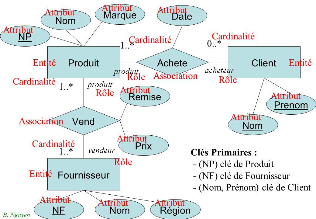 B. Nguyen Produit Fournisseur Client Vend Achete Prix Remise NP Nom Marque NFRégionNom Date Prenom Nom 1..* 0..* 1..* Entité Association Attribut Card