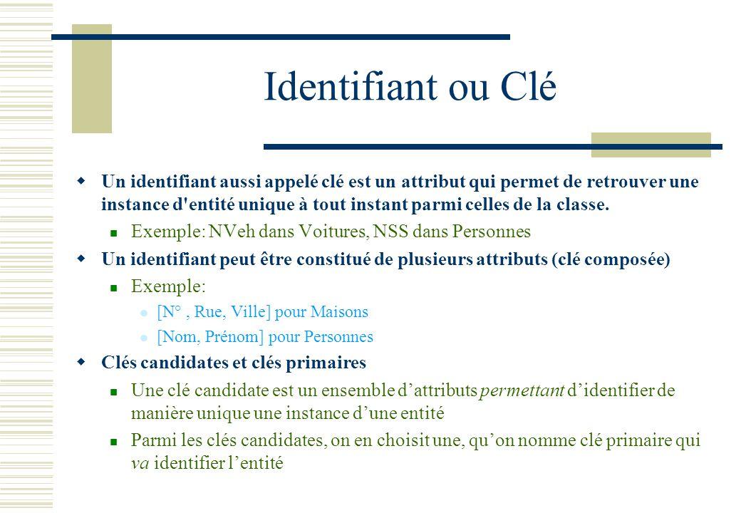 Identifiant ou Clé Un identifiant aussi appelé clé est un attribut qui permet de retrouver une instance d'entité unique à tout instant parmi celles de