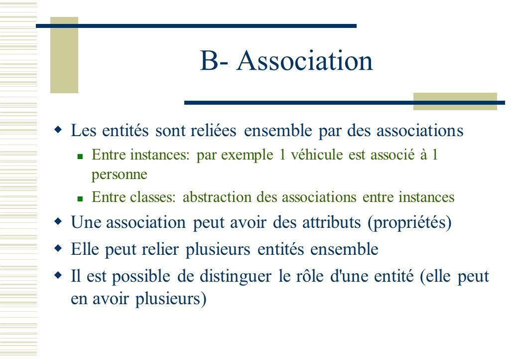 B- Association Les entités sont reliées ensemble par des associations Entre instances: par exemple 1 véhicule est associé à 1 personne Entre classes:
