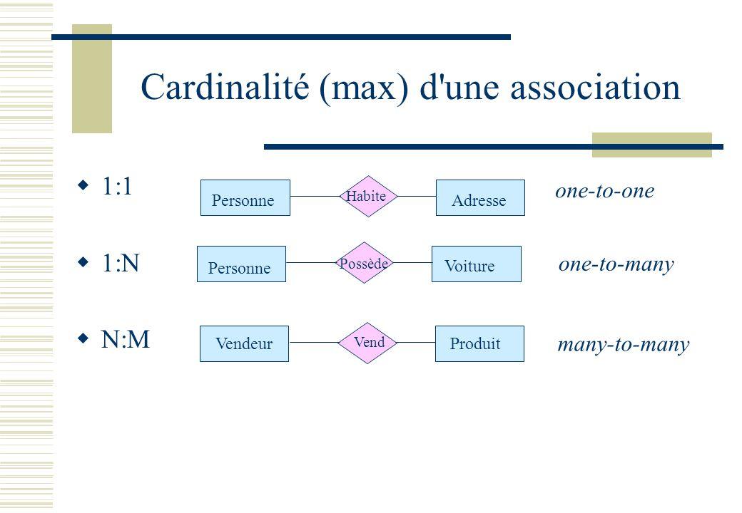 Cardinalité (max) d'une association 1:1 1:N N:M Personne Voiture Possède Produit Vendeur Vend Personne Habite Adresse one-to-one one-to-many many-to-m
