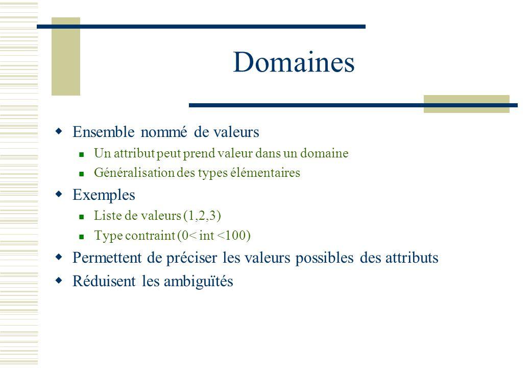 Domaines Ensemble nommé de valeurs Un attribut peut prend valeur dans un domaine Généralisation des types élémentaires Exemples Liste de valeurs (1,2,