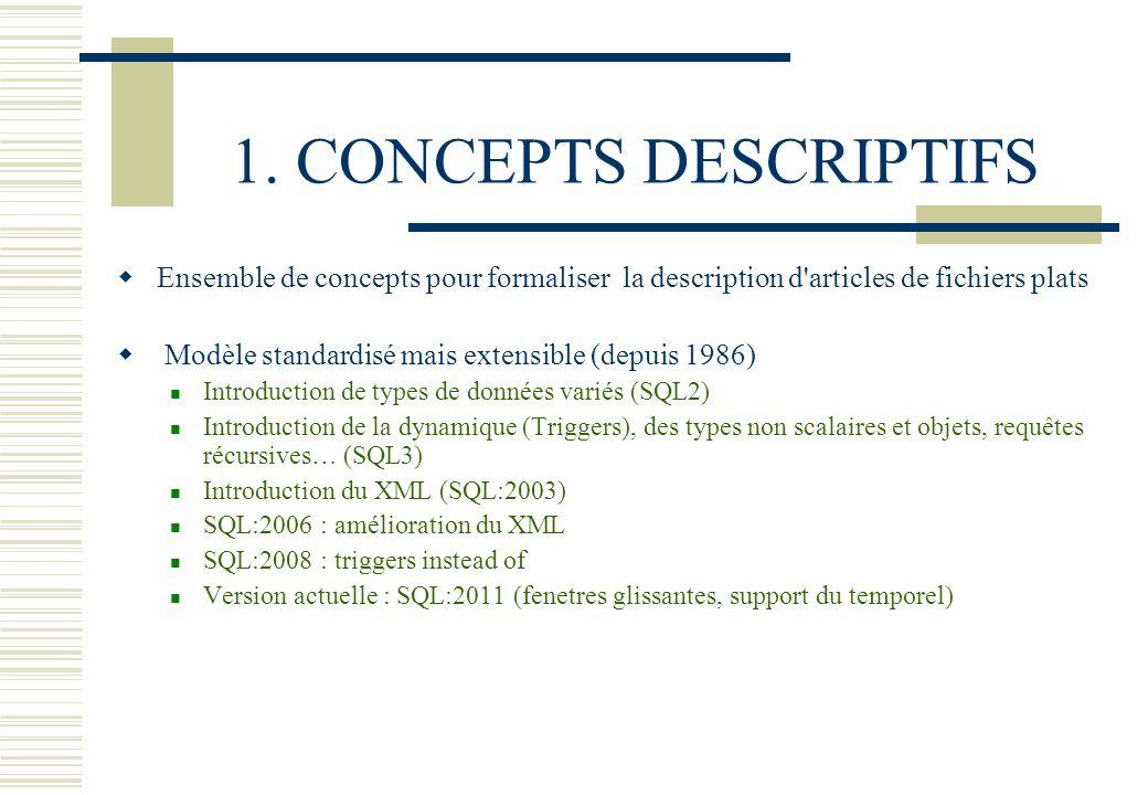 1. CONCEPTS DESCRIPTIFS Ensemble de concepts pour formaliser la description d'articles de fichiers plats Modèle standardisé mais extensible (depuis 19