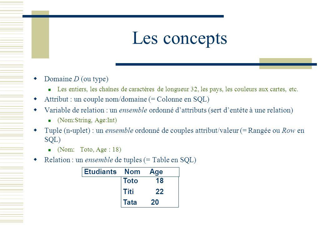 Les concepts Domaine D (ou type) Les entiers, les chaînes de caractères de longueur 32, les pays, les couleurs aux cartes, etc. Attribut : un couple n