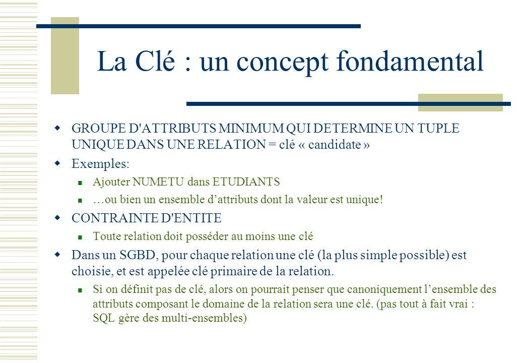 La Clé : un concept fondamental GROUPE D'ATTRIBUTS MINIMUM QUI DETERMINE UN TUPLE UNIQUE DANS UNE RELATION = clé « candidate » Exemples: Ajouter NUMET