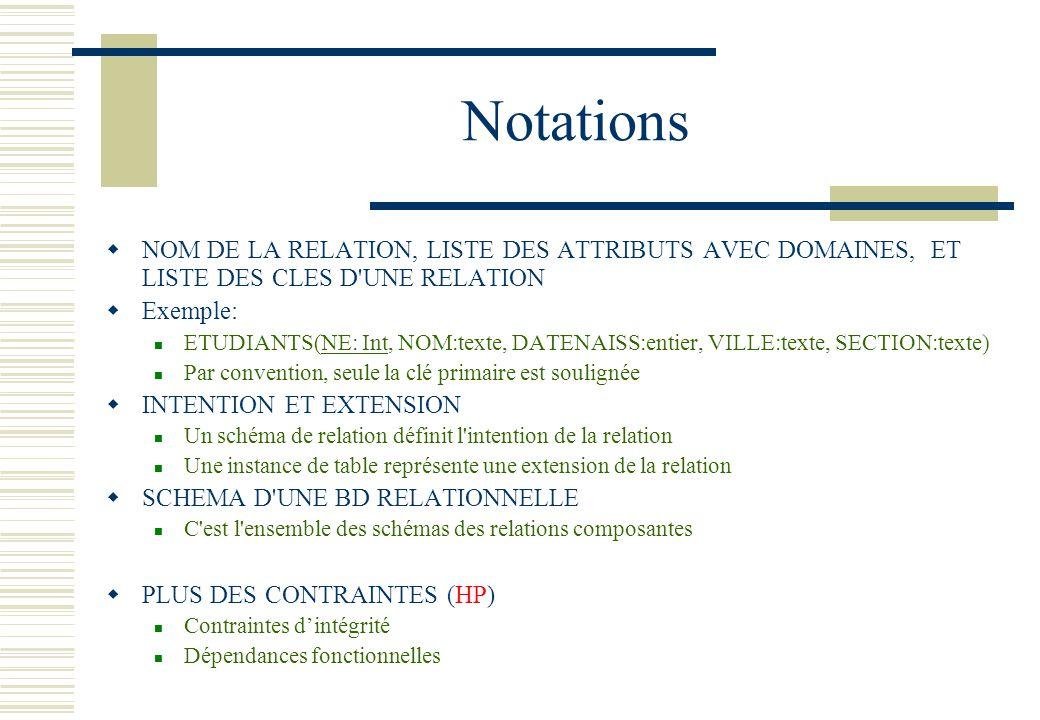 Notations NOM DE LA RELATION, LISTE DES ATTRIBUTS AVEC DOMAINES, ET LISTE DES CLES D'UNE RELATION Exemple: ETUDIANTS(NE: Int, NOM:texte, DATENAISS:ent