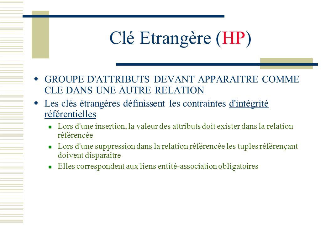 Clé Etrangère (HP) GROUPE D'ATTRIBUTS DEVANT APPARAITRE COMME CLE DANS UNE AUTRE RELATION Les clés étrangères définissent les contraintes d'intégrité