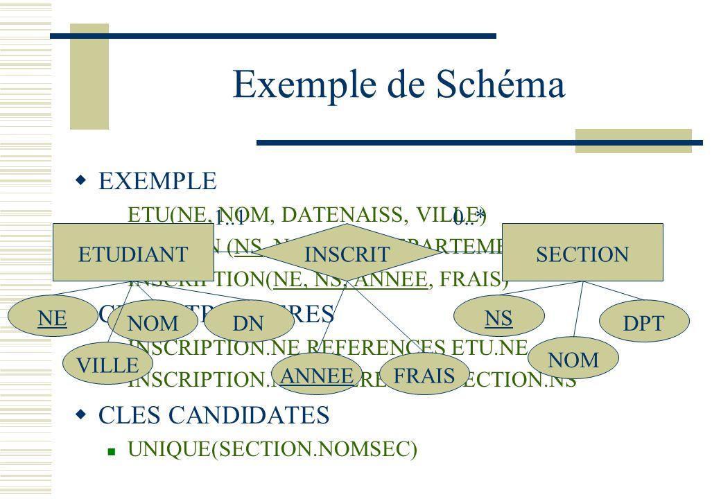 Exemple de Schéma EXEMPLE ETU(NE, NOM, DATENAISS, VILLE) SECTION (NS, NOMSEC, DEPARTEMENT) INSCRIPTION(NE, NS, ANNEE, FRAIS) CLES ETRANGERES INSCRIPTI