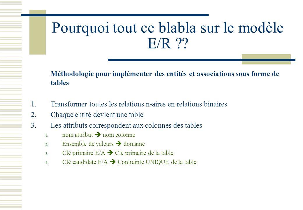 Pourquoi tout ce blabla sur le modèle E/R ?? Méthodologie pour implémenter des entités et associations sous forme de tables 1.Transformer toutes les r