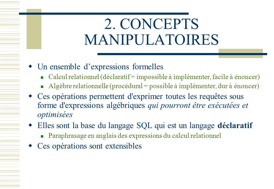 2. CONCEPTS MANIPULATOIRES Un ensemble dexpressions formelles Calcul relationnel (déclaratif = impossible à implémenter, facile à énoncer) Algèbre rel