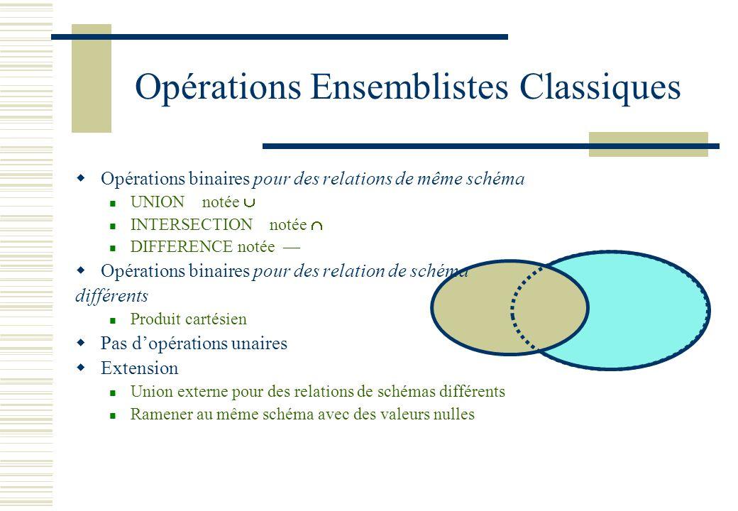 Opérations Ensemblistes Classiques Opérations binaires pour des relations de même schéma UNION notée INTERSECTION notée DIFFERENCE notée Opérations bi