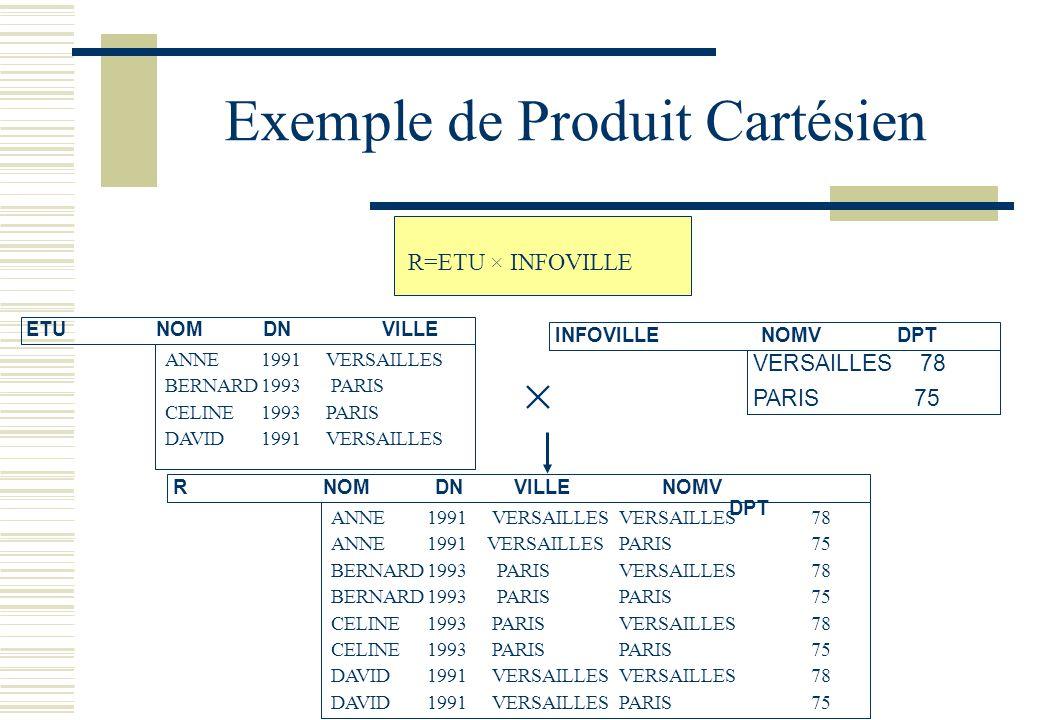 Exemple de Produit Cartésien INFOVILLENOMVDPT VERSAILLES 78 PARIS 75 R NOMDNVILLE NOMV DPT ETU NOMDNVILLE ANNE1991 VERSAILLES BERNARD1993 PARIS CELINE