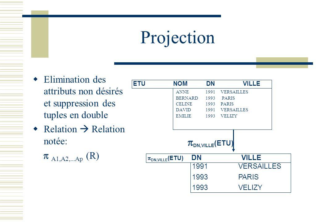 Projection Elimination des attributs non désirés et suppression des tuples en double Relation Relation notée: A1,A2,...Ap (R) ETU NOMDNVILLE 1991VERSA