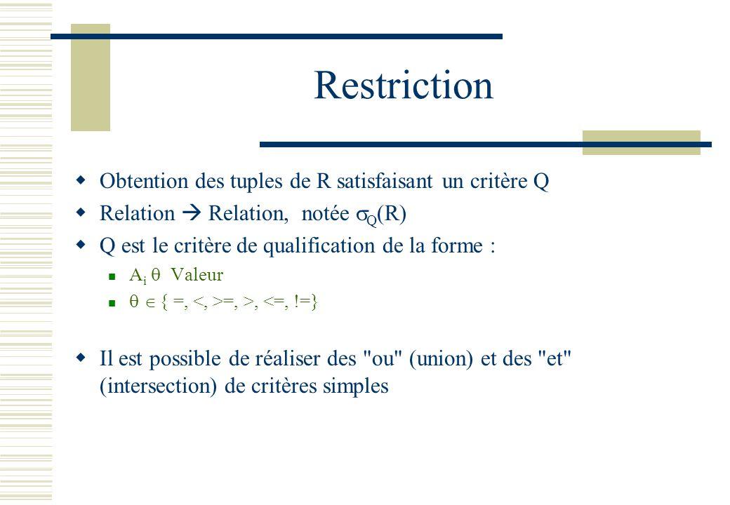 Restriction Obtention des tuples de R satisfaisant un critère Q Relation Relation, notée Q (R) Q est le critère de qualification de la forme : A i Val