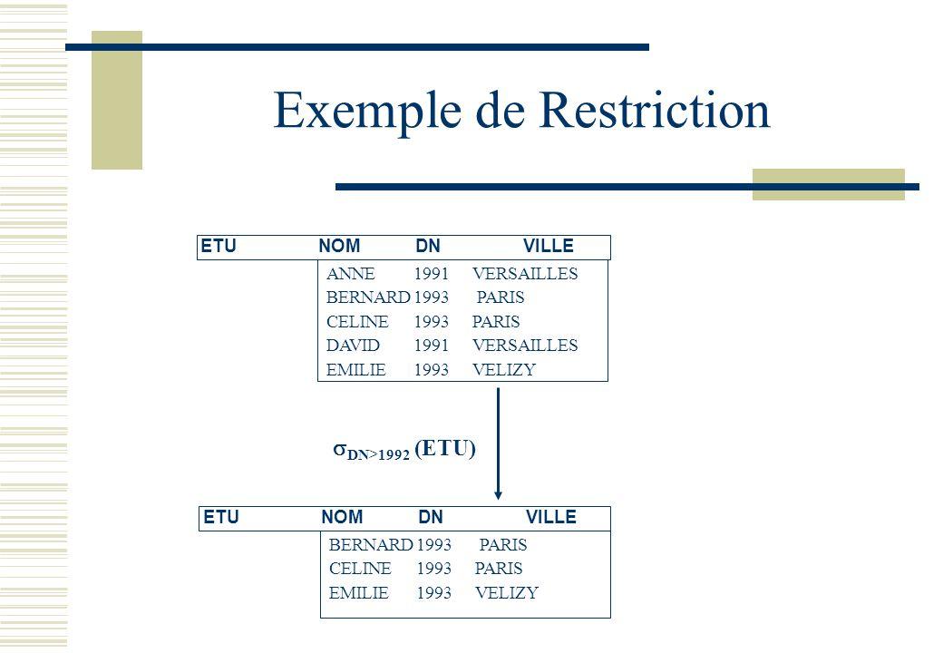 Exemple de Restriction DN>1992 (ETU) ETU NOMDNVILLE ANNE1991 VERSAILLES BERNARD1993 PARIS CELINE 1993 PARIS DAVID1991 VERSAILLES EMILIE1993 VELIZY ETU