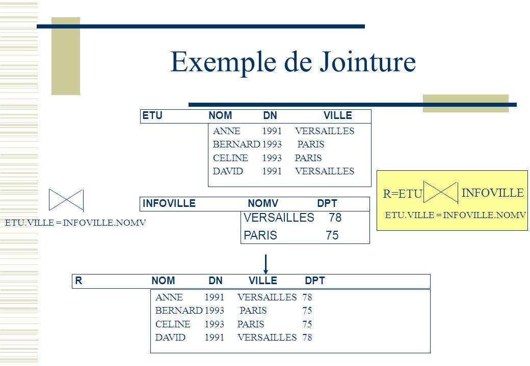Exemple de Jointure INFOVILLENOMVDPT VERSAILLES 78 PARIS 75 R NOMDNVILLEDPT ETU NOMDNVILLE ANNE1991 VERSAILLES BERNARD1993 PARIS CELINE 1993 PARIS DAV
