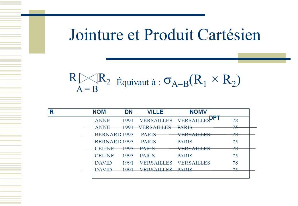Jointure et Produit Cartésien R1R1 R2R2 A = B Équivaut à : A=B (R 1 × R 2 ) R NOMDNVILLE NOMV DPT ANNE1991 VERSAILLESVERSAILLES78 ANNE1991 VERSAILLESP