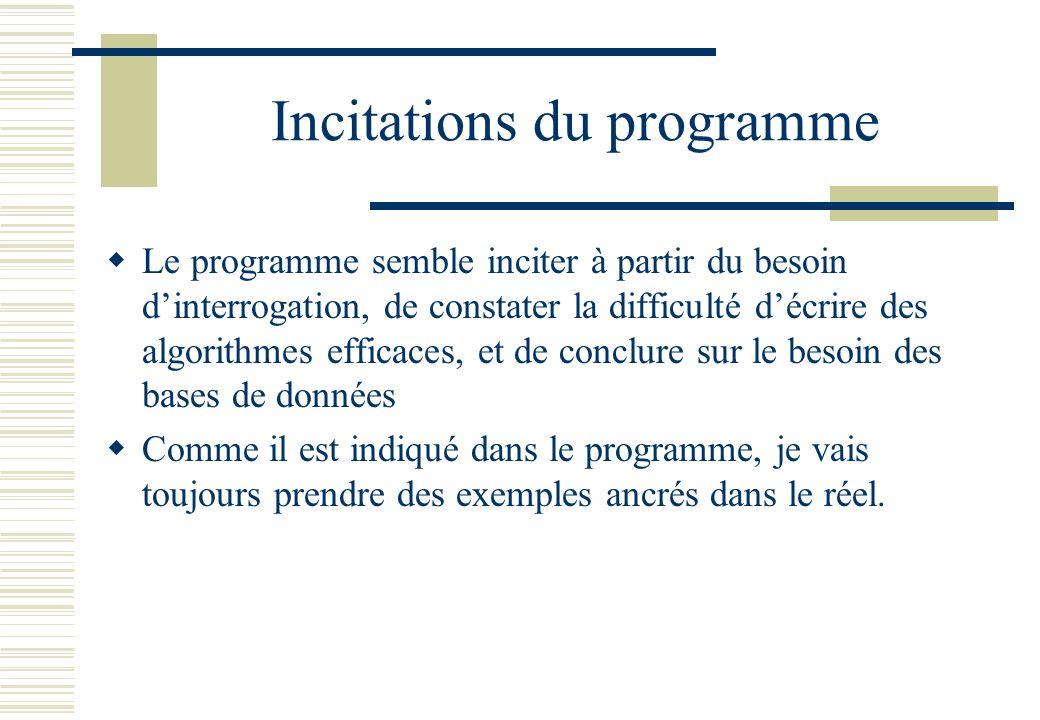 Incitations du programme Le programme semble inciter à partir du besoin dinterrogation, de constater la difficulté décrire des algorithmes efficaces,