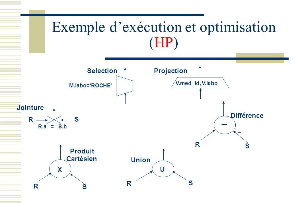 Exemple dexécution et optimisation (HP) Produit Cartésien X R S Projection V.med_id, V.labo Différence _ S R Union R S U Selection Jointure R.a = S.b