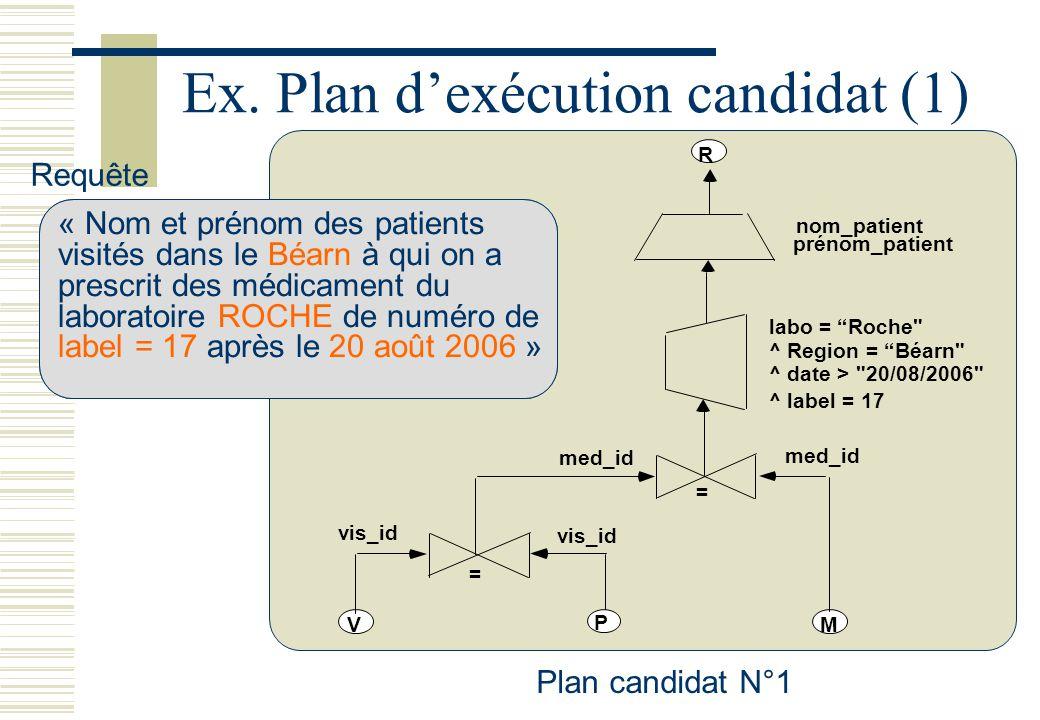 Ex. Plan dexécution candidat (1) vis_id V P M = med_id = nom_patient prénom_patient R ^ Region = Béarn