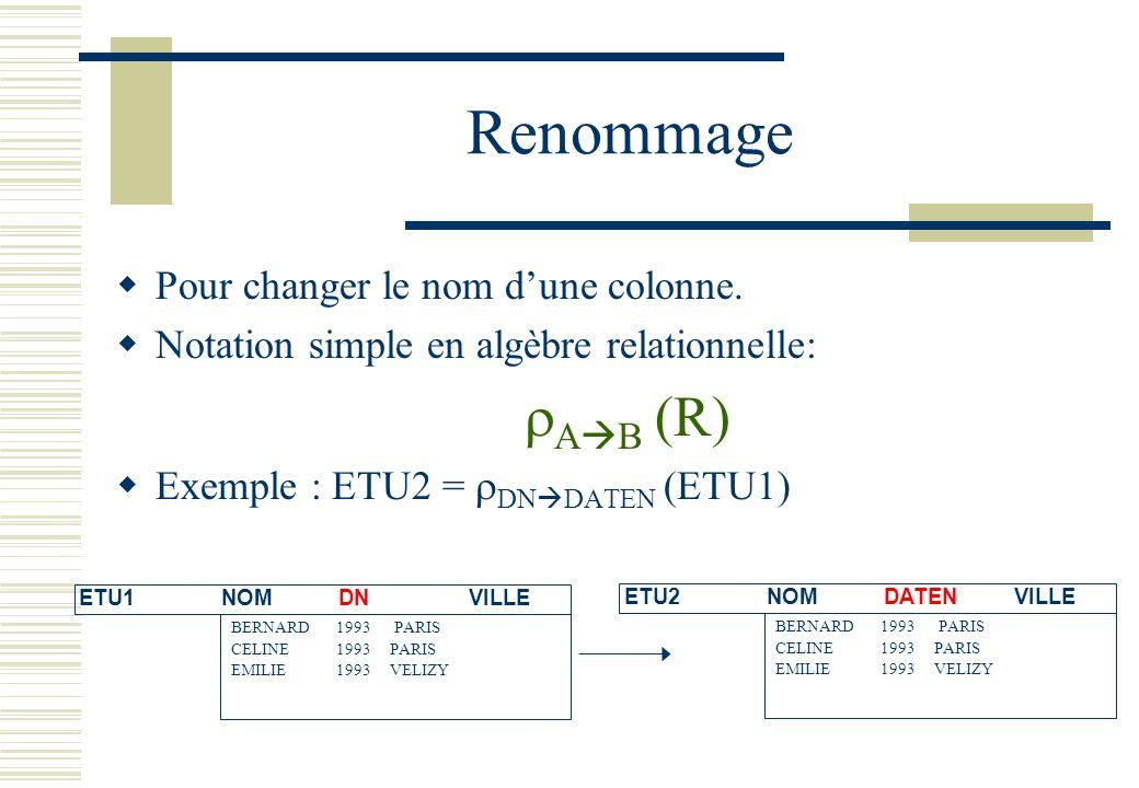 Renommage Pour changer le nom dune colonne. Notation simple en algèbre relationnelle: A B (R) Exemple : ETU2 = DN DATEN (ETU1) ETU1 NOMDNVILLE BERNARD