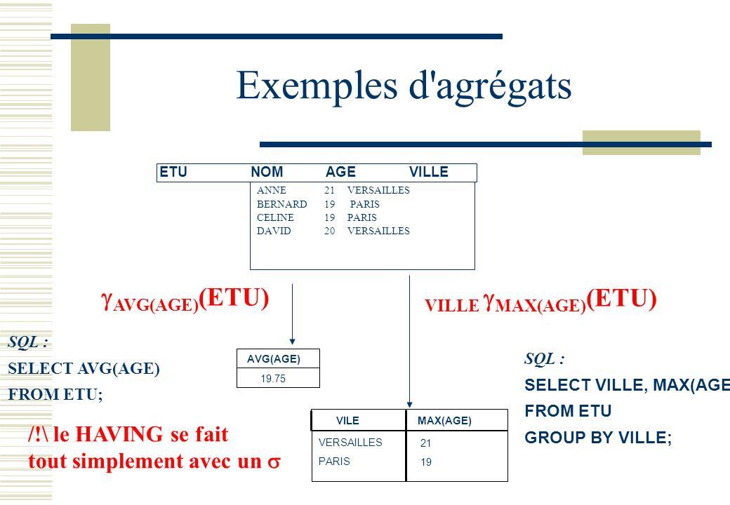 Exemples d'agrégats AVG(AGE) 19.75 VILEMAX(AGE) VERSAILLES PARIS 21 19 SQL : SELECT VILLE, MAX(AGE) FROM ETU GROUP BY VILLE; ETU NOMAGEVILLE ANNE21 VE