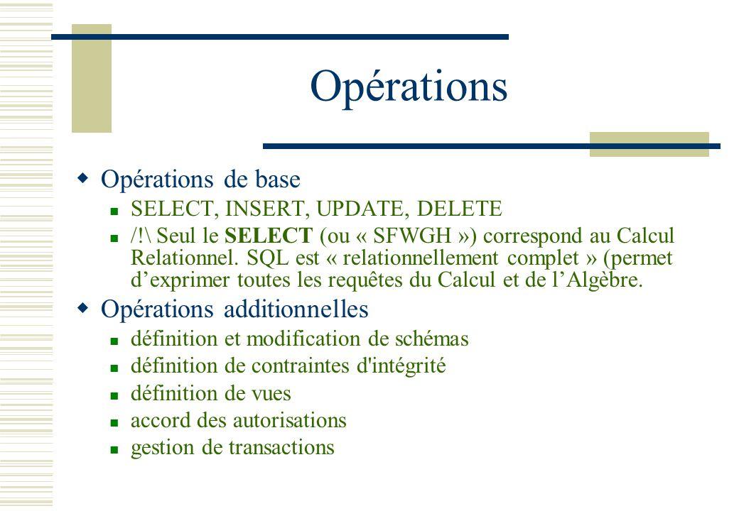 Opérations Opérations de base SELECT, INSERT, UPDATE, DELETE /!\ Seul le SELECT (ou « SFWGH ») correspond au Calcul Relationnel. SQL est « relationnel