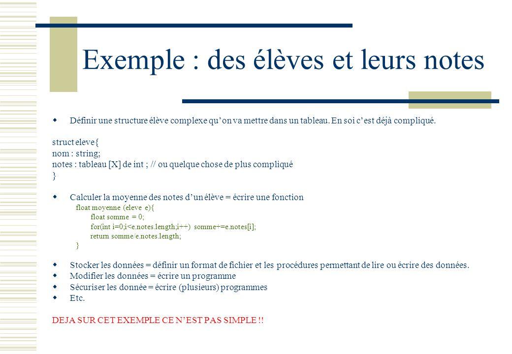 Exemple : des élèves et leurs notes Définir une structure élève complexe quon va mettre dans un tableau. En soi cest déjà compliqué. struct eleve{ nom